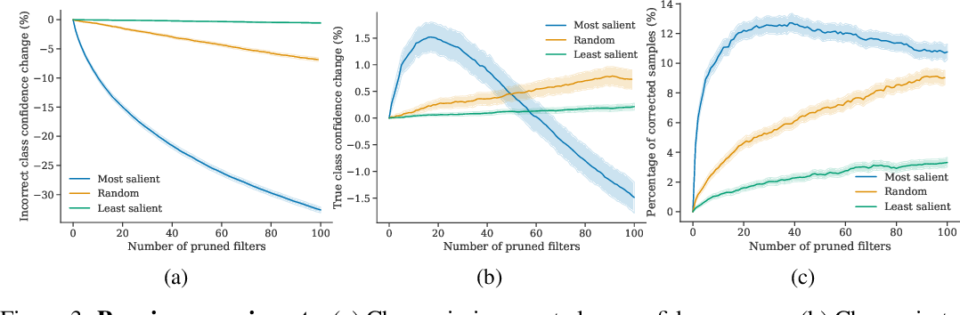 Figure 3 for Where do Models go Wrong? Parameter-Space Saliency Maps for Explainability