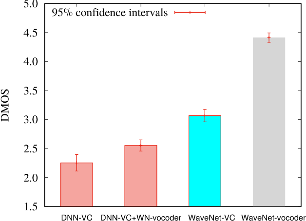 Figure 5 from Statistical Voice Conversion Based on Wavenet