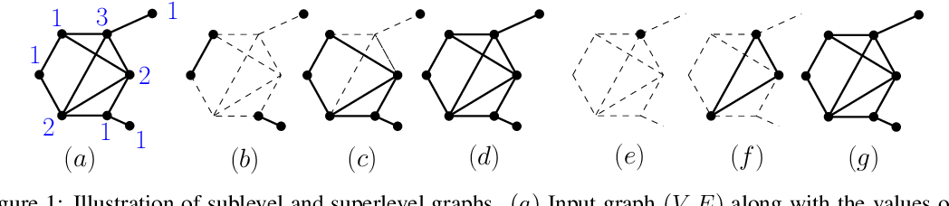 Figure 1 for PersLay: A Simple and Versatile Neural Network Layer for Persistence Diagrams