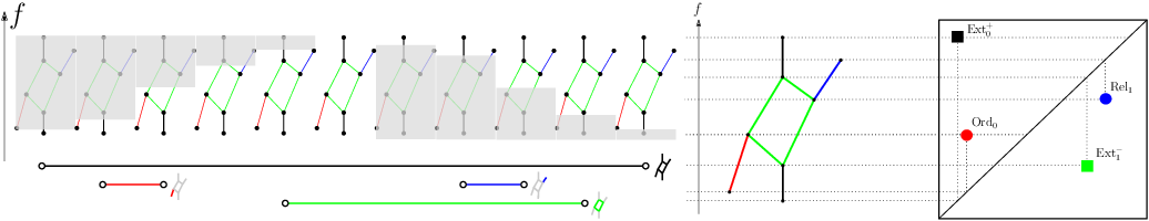 Figure 3 for PersLay: A Simple and Versatile Neural Network Layer for Persistence Diagrams