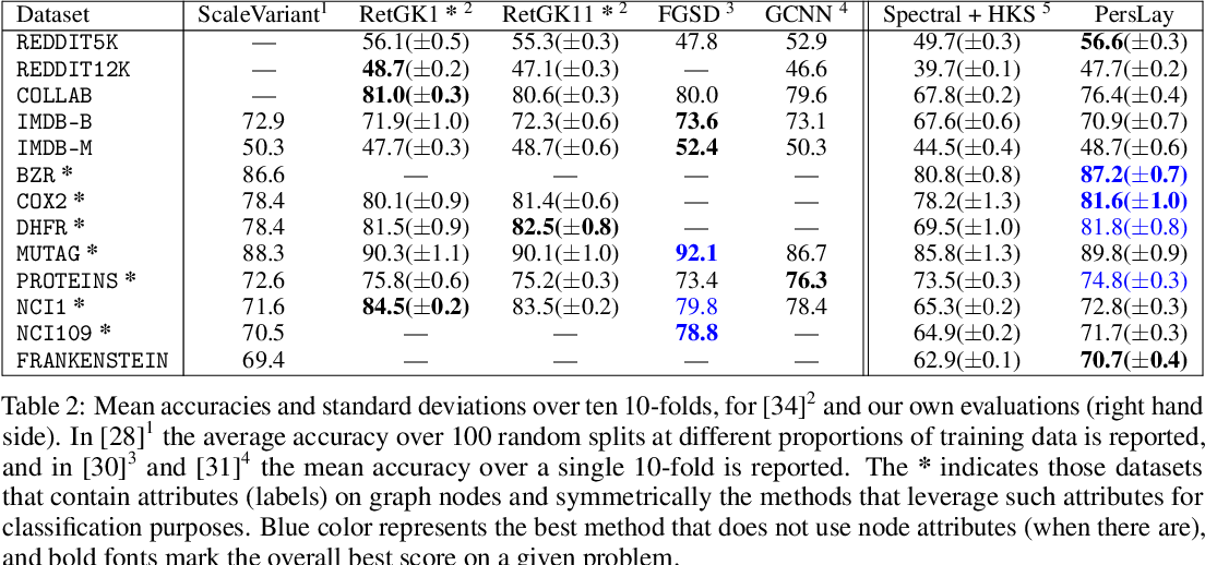 Figure 4 for PersLay: A Simple and Versatile Neural Network Layer for Persistence Diagrams