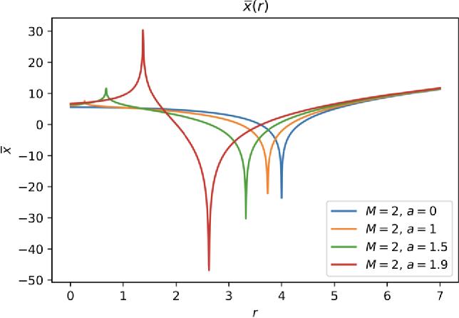 PDF] Dirac equation in exotic spacetimes - Semantic Scholar