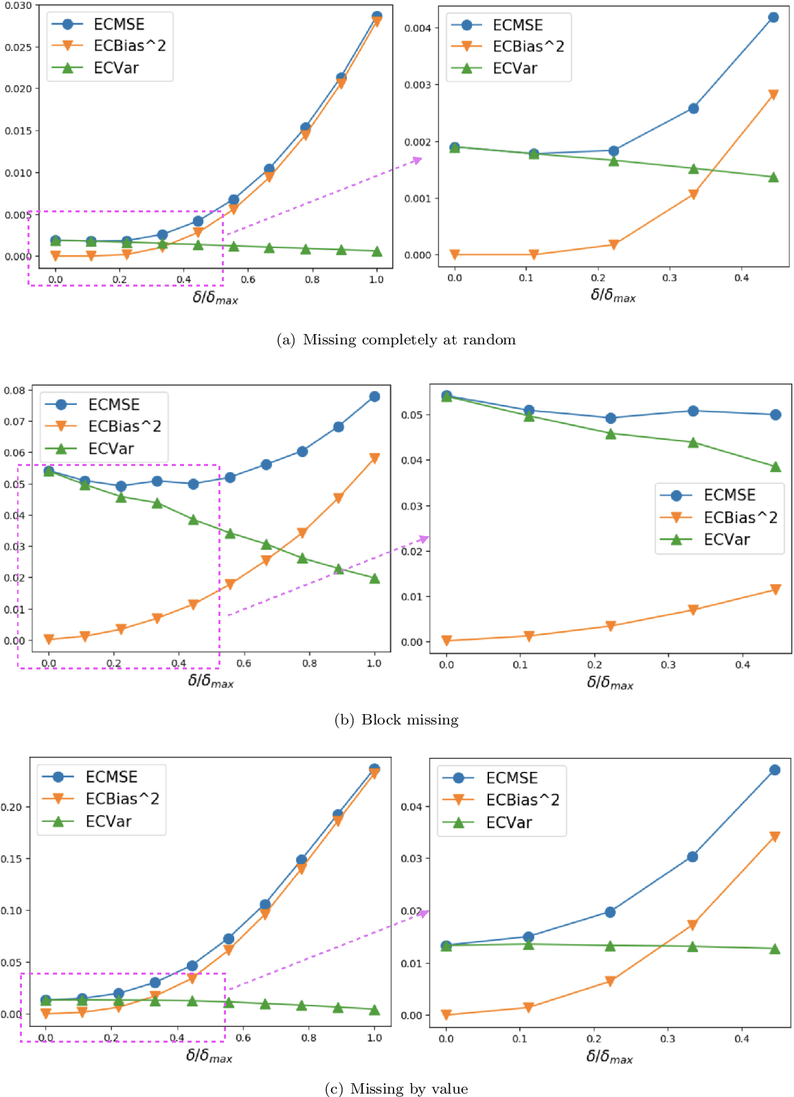 Figure 3 for Time-Series Imputation with Wasserstein Interpolation for Optimal Look-Ahead-Bias and Variance Tradeoff