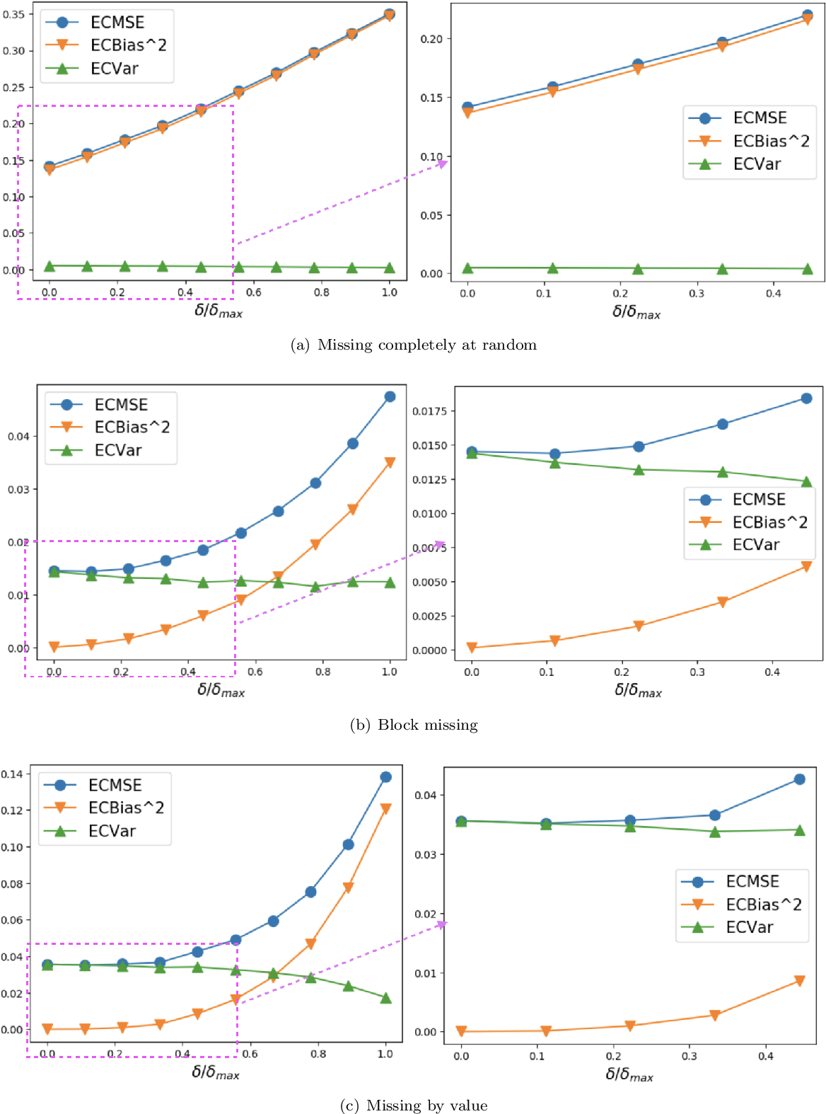 Figure 4 for Time-Series Imputation with Wasserstein Interpolation for Optimal Look-Ahead-Bias and Variance Tradeoff