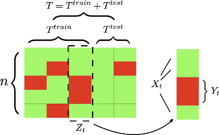 Figure 1 for Time-Series Imputation with Wasserstein Interpolation for Optimal Look-Ahead-Bias and Variance Tradeoff