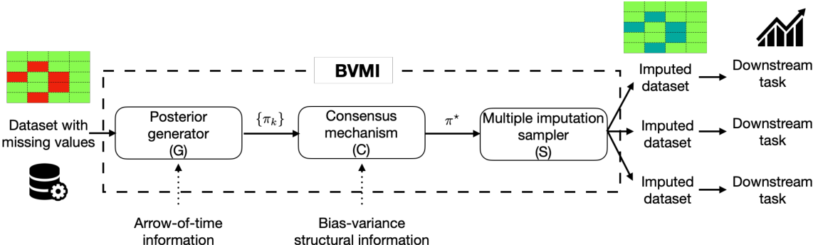 Figure 2 for Time-Series Imputation with Wasserstein Interpolation for Optimal Look-Ahead-Bias and Variance Tradeoff