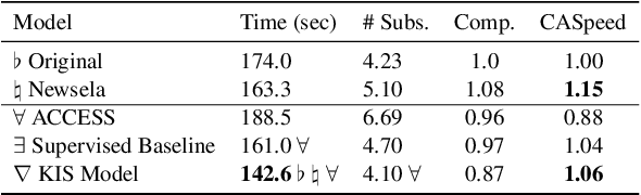 Figure 3 for Keep it Simple: Unsupervised Simplification of Multi-Paragraph Text