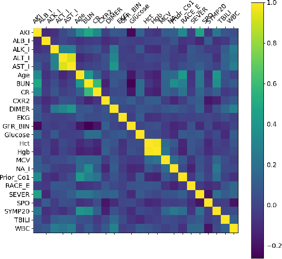 Figure 3 for Global and Local Interpretation of black-box Machine Learning models to determine prognostic factors from early COVID-19 data