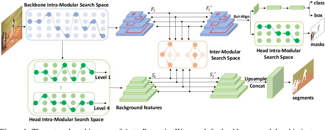 Figure 1 for Auto-Panoptic: Cooperative Multi-Component Architecture Search for Panoptic Segmentation
