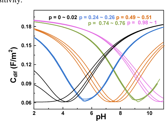 Figure 2. Differential capacitance (Cdif) variation depending on the bulk pH (pHB) when p changed from 0 to 1.