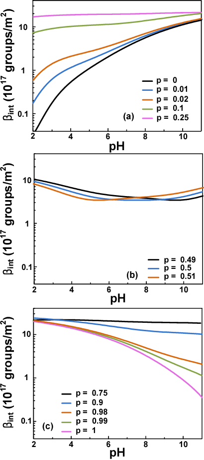 Figure 3. Intrinsic buffer capacity (int) variation depnding on the bulk pH (pHB) when p was around (a) 0, (b) 0.5, and (c) 1.