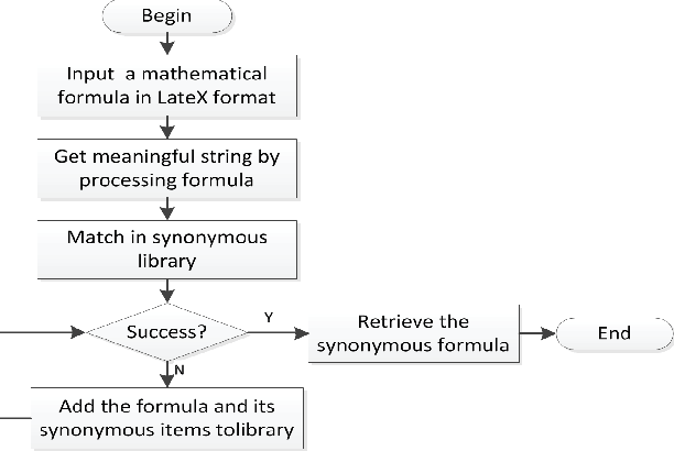 Figure 1 from A synonym mapping method of operators in mathematical