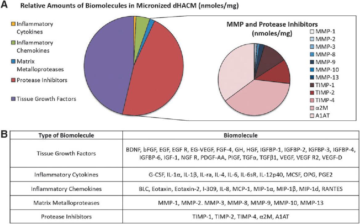 Dehydrated Human Amnion/Chorion Membrane - Semantic Scholar