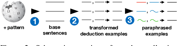 Figure 3 for Flexible Operations for Natural Language Deduction
