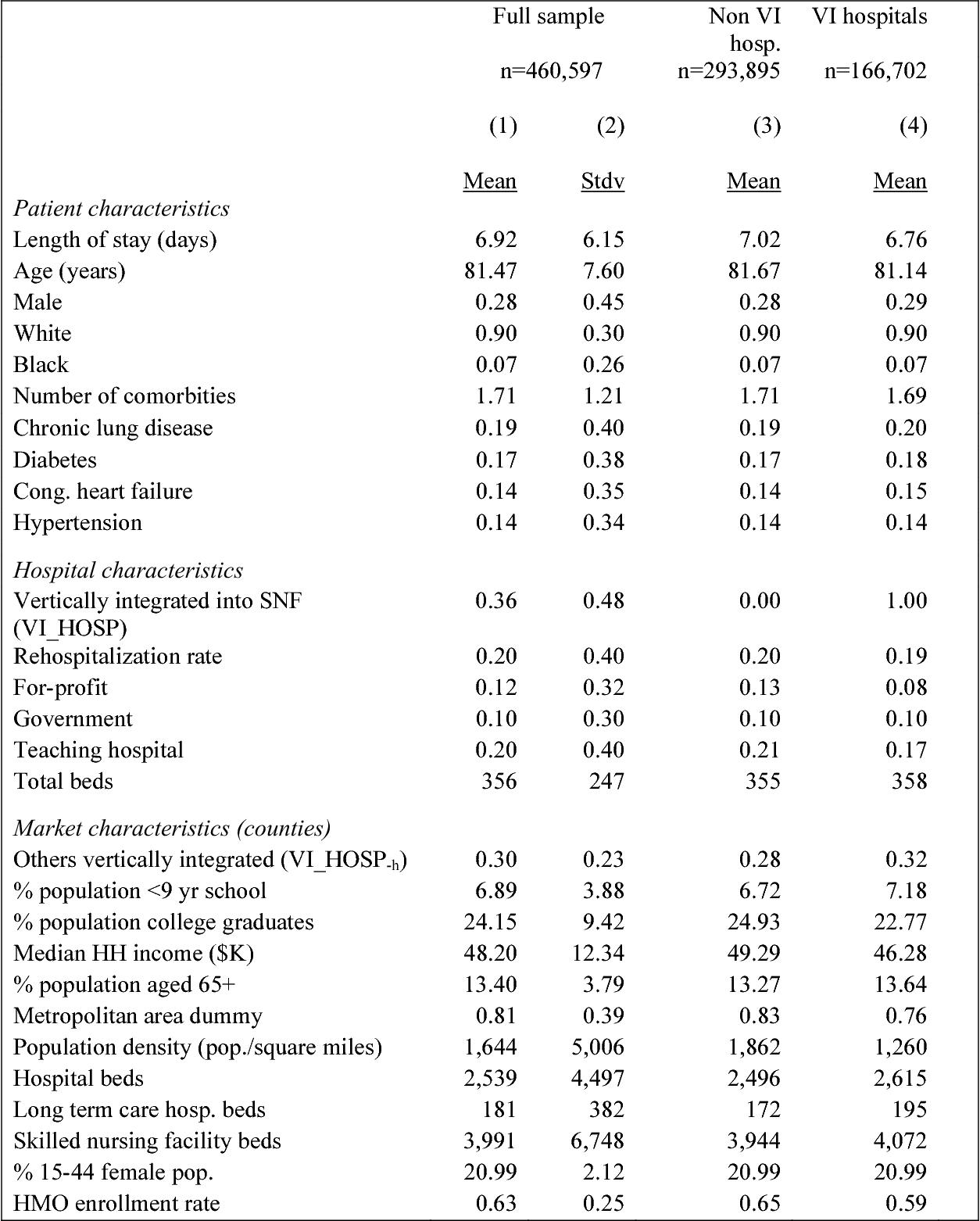Table I-B Descriptive statistics for key variables: skilled nursing facility