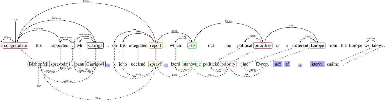 Figure 1 for Mutlitask Learning for Cross-Lingual Transfer of Semantic Dependencies