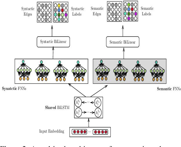 Figure 3 for Mutlitask Learning for Cross-Lingual Transfer of Semantic Dependencies