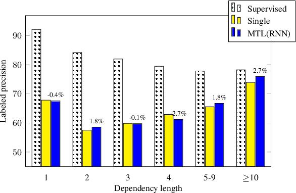 Figure 4 for Mutlitask Learning for Cross-Lingual Transfer of Semantic Dependencies