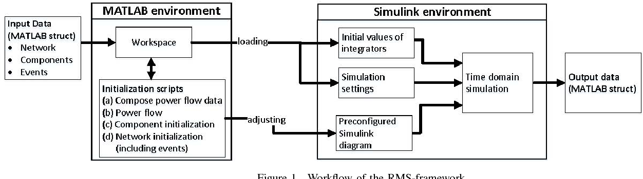 A Flexible MATLAB/Simulink RMS-Framework for Electrical