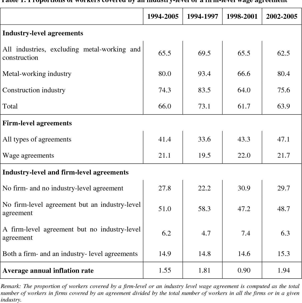 Wage Rigidity Collective Bargaining And The Minimum Wage