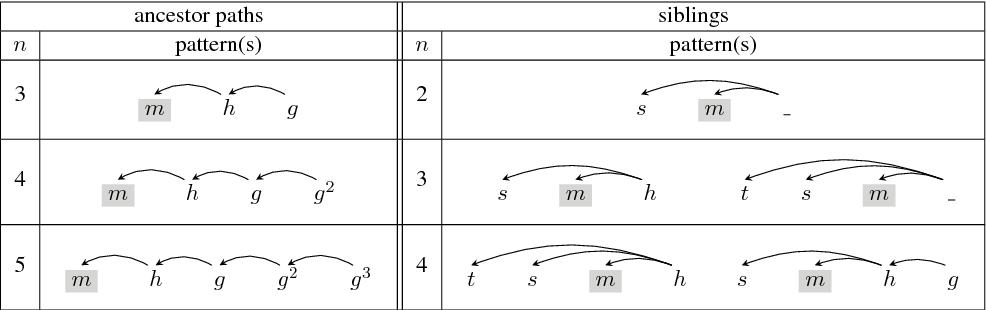 Figure 2 for Dependency-based Convolutional Neural Networks for Sentence Embedding
