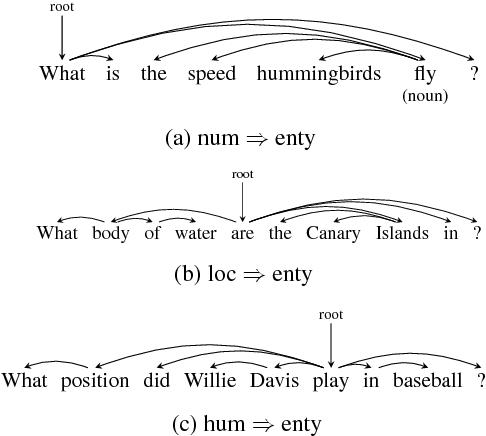 Figure 4 for Dependency-based Convolutional Neural Networks for Sentence Embedding