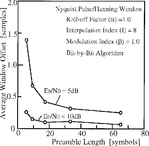 Figure 16 from A novel FSK demodulation method using short