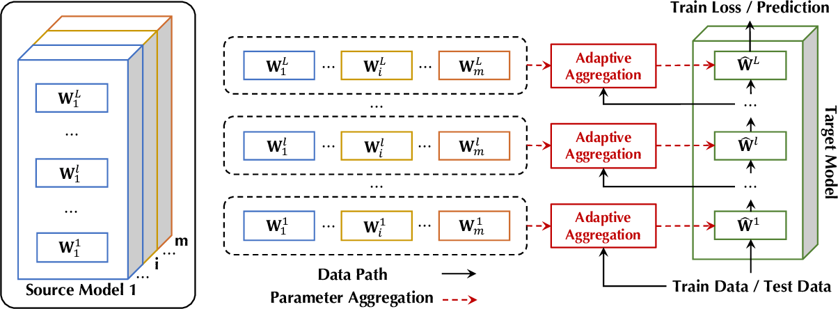 Figure 1 for Zoo-Tuning: Adaptive Transfer from a Zoo of Models