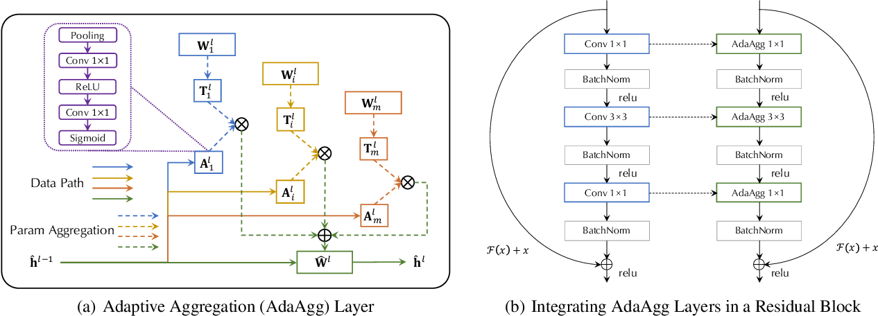 Figure 3 for Zoo-Tuning: Adaptive Transfer from a Zoo of Models