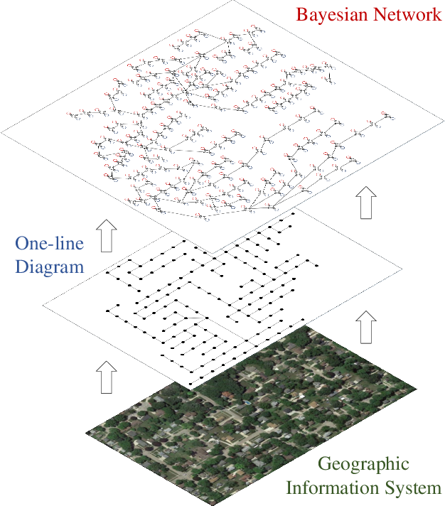 Figure 1 for Multi-Source Data-Driven Outage Location in Distribution Systems Using Probabilistic Graph Learning