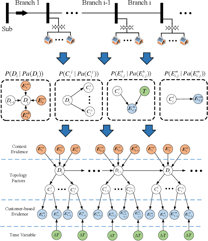 Figure 2 for Multi-Source Data-Driven Outage Location in Distribution Systems Using Probabilistic Graph Learning