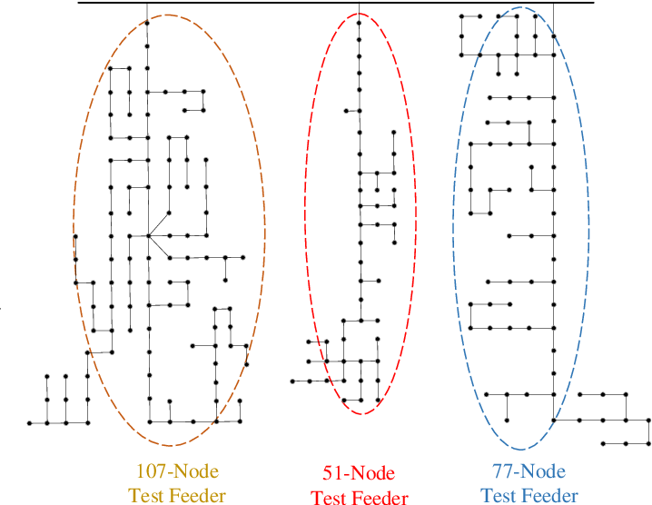 Figure 3 for Multi-Source Data-Driven Outage Location in Distribution Systems Using Probabilistic Graph Learning
