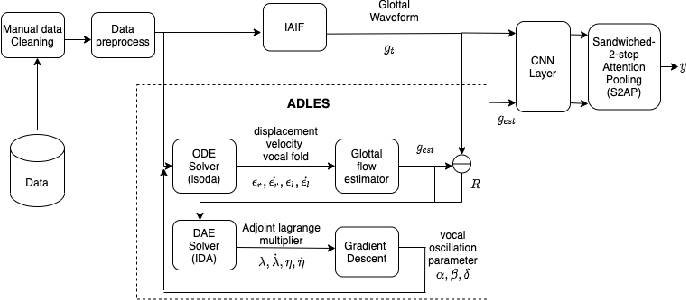 Figure 1 for Interpreting glottal flow dynamics for detecting COVID-19 from voice