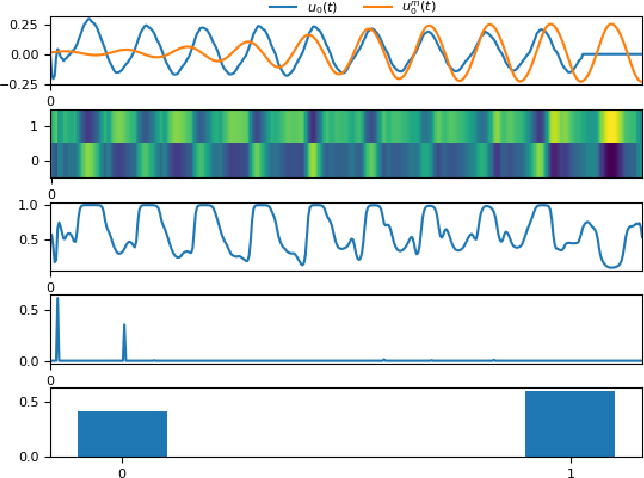Figure 4 for Interpreting glottal flow dynamics for detecting COVID-19 from voice