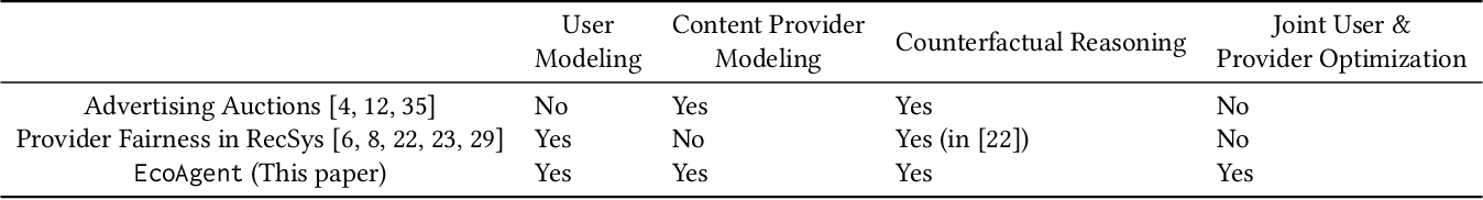 Figure 1 for Towards Content Provider Aware Recommender Systems: A Simulation Study on the Interplay between User and Provider Utilities