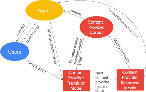 Figure 2 for Towards Content Provider Aware Recommender Systems: A Simulation Study on the Interplay between User and Provider Utilities