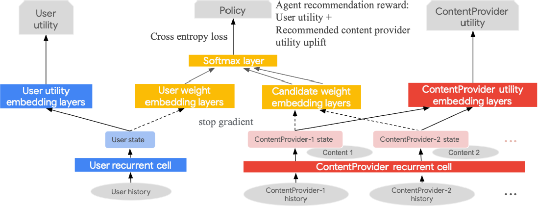 Figure 3 for Towards Content Provider Aware Recommender Systems: A Simulation Study on the Interplay between User and Provider Utilities