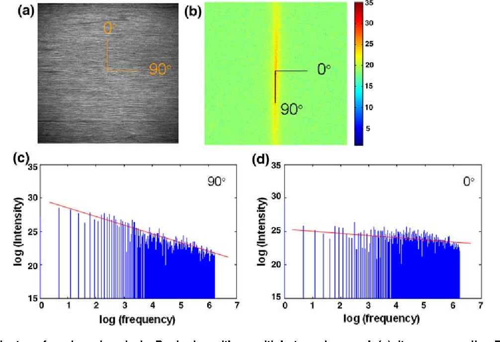 Second Harmonic Generation Imaging and Fourier Transform
