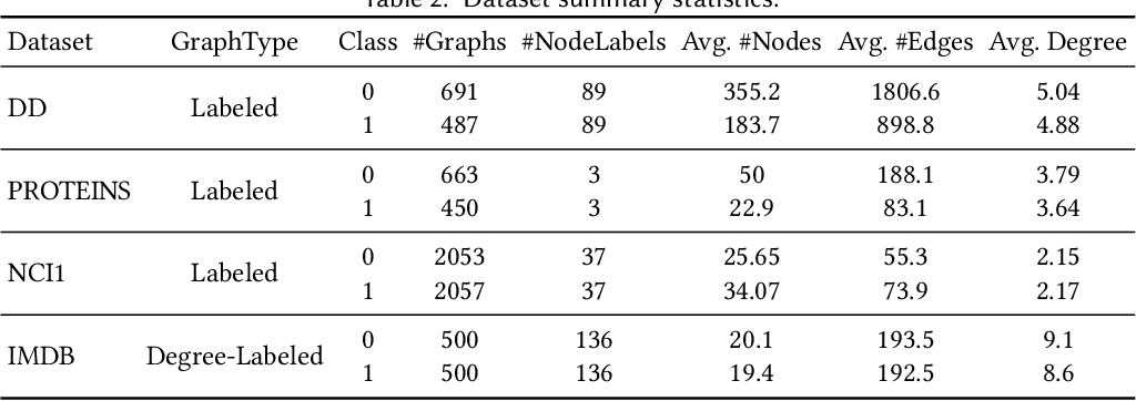 Figure 4 for On Using Classification Datasets to Evaluate Graph Outlier Detection: Peculiar Observations and New Insights