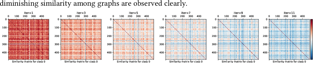 Figure 1 for On Using Classification Datasets to Evaluate Graph Outlier Detection: Peculiar Observations and New Insights
