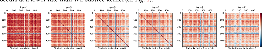Figure 3 for On Using Classification Datasets to Evaluate Graph Outlier Detection: Peculiar Observations and New Insights