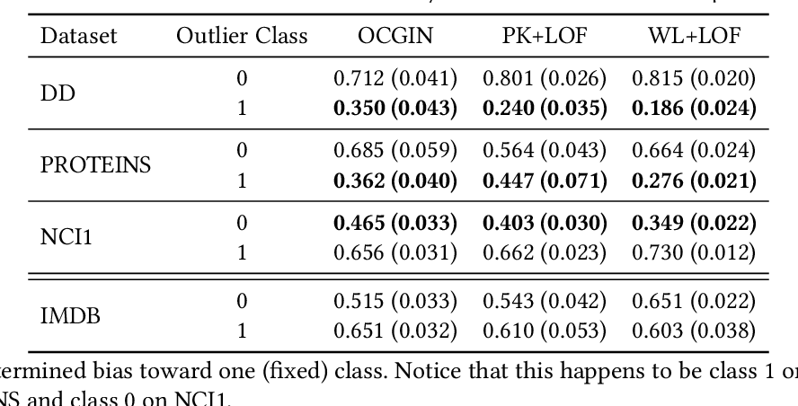 Figure 2 for On Using Classification Datasets to Evaluate Graph Outlier Detection: Peculiar Observations and New Insights