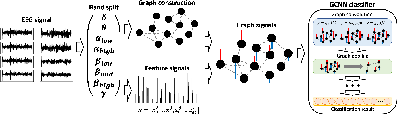 Figure 1 for EEG-based video identification using graph signal modeling and graph convolutional neural network