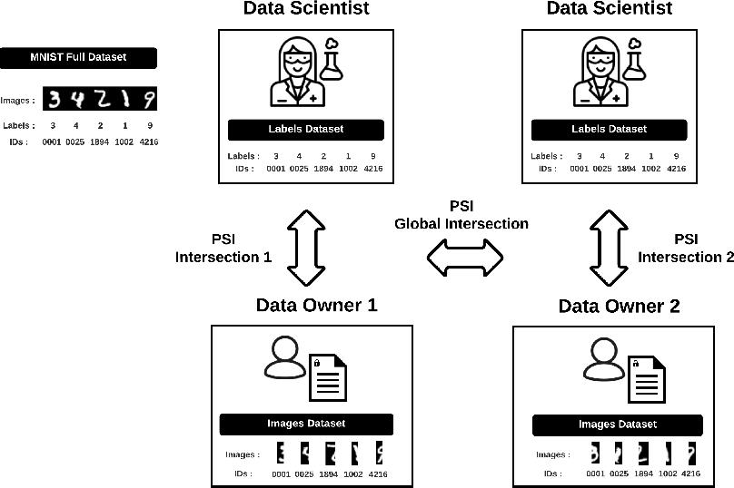 Figure 3 for PyVertical: A Vertical Federated Learning Framework for Multi-headed SplitNN