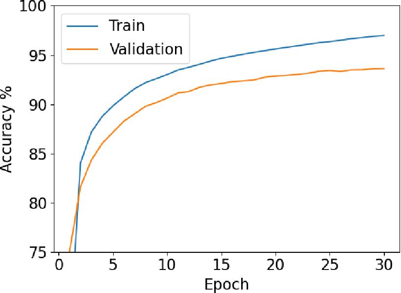Figure 4 for PyVertical: A Vertical Federated Learning Framework for Multi-headed SplitNN
