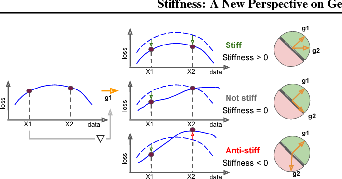 Figure 1 for Stiffness: A New Perspective on Generalization in Neural Networks
