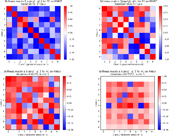Figure 3 for Stiffness: A New Perspective on Generalization in Neural Networks