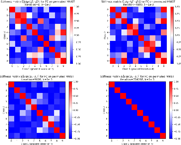 Figure 4 for Stiffness: A New Perspective on Generalization in Neural Networks