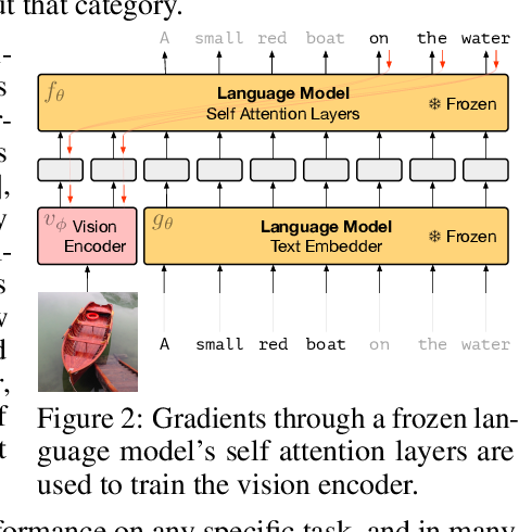 Figure 3 for Multimodal Few-Shot Learning with Frozen Language Models