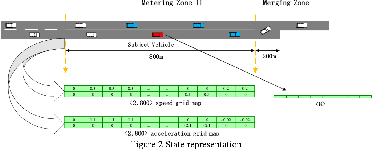 Figure 3 for Cooperative Highway Work Zone Merge Control based on Reinforcement Learning in A Connected and Automated Environment